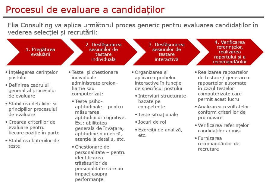 Evaluarea candidaților